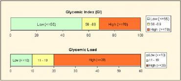 diabetes glycemic